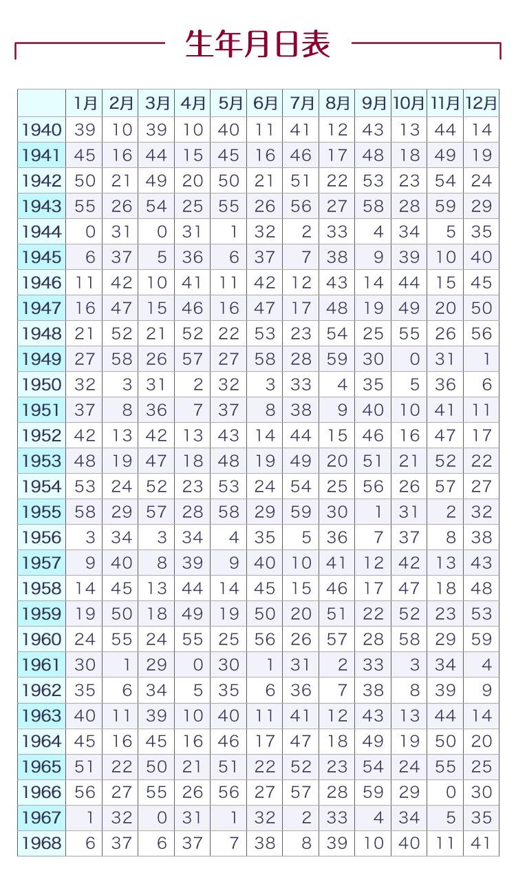 生年月日表