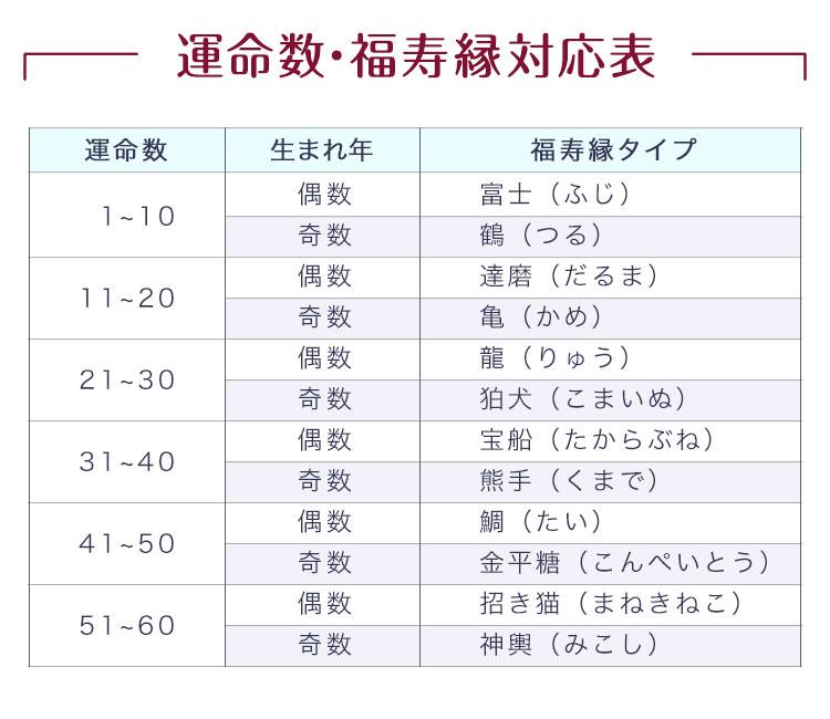 運命数・福寿縁対応表